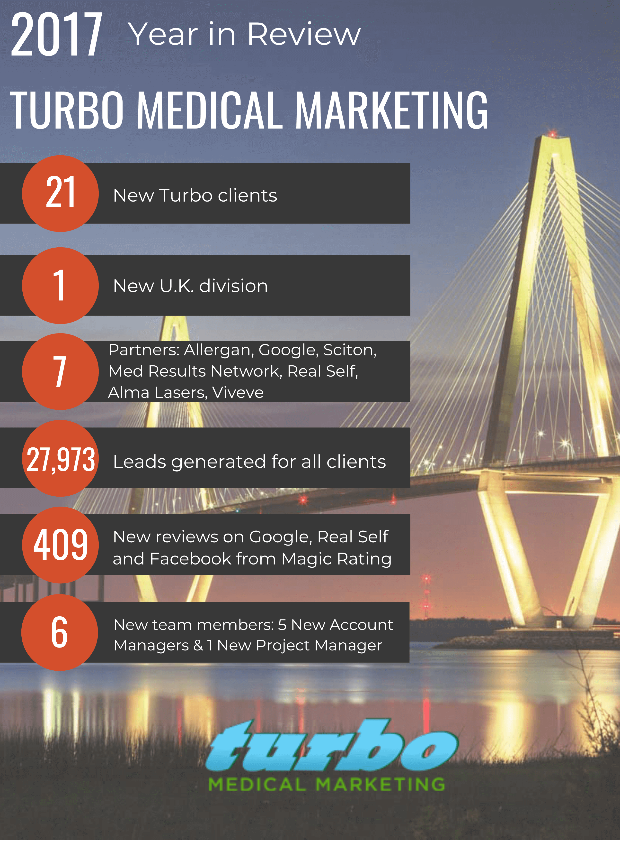 2017 Year in Review: Turbo Medical Marketing