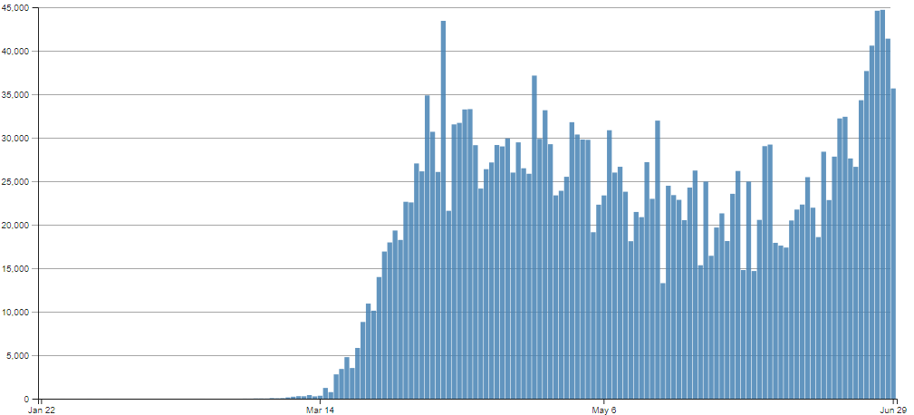 New Daily Coronavirus Cases - Stats from the CDC