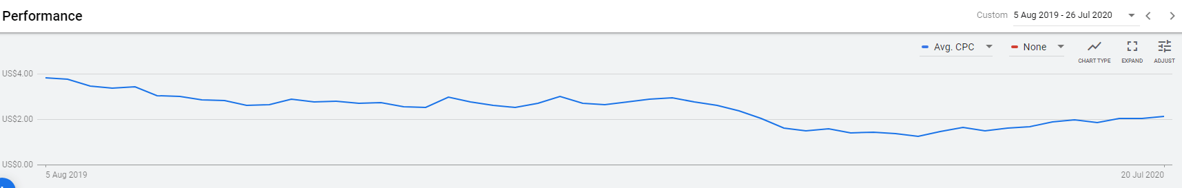 Weekly trend of Google Ads average cost-per-click over the past year - through July 26, 2020